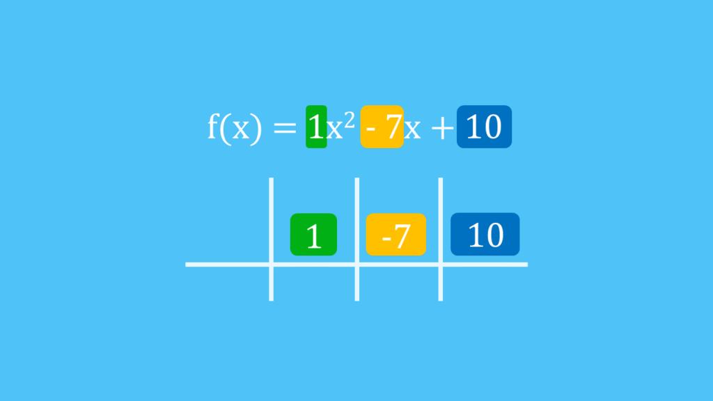 Schritt 2: erste Zeile eintragen, Horner-Schema, Horner-Schema Aufbau