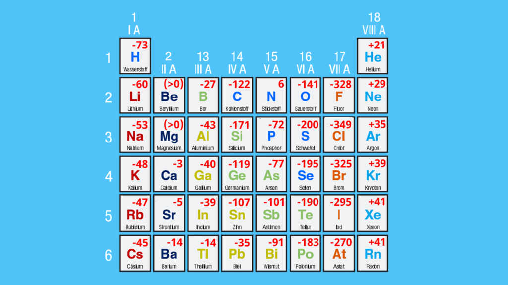 Elektronenaffinität Übersicht, Elektronenaffinität Periodensystem, Werte Elektronenaffinitäten