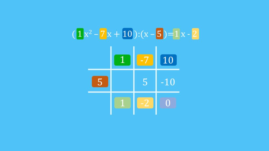 Horner-Schema, Horner-Schema Tabelle