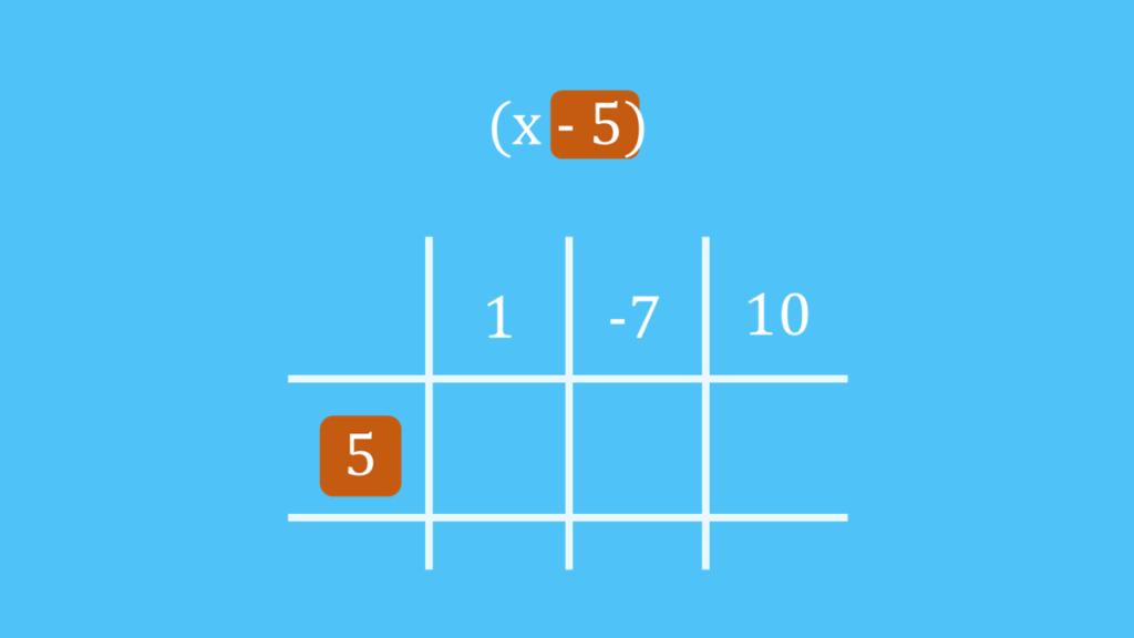 Schritt 2: Divisor eintragen, Horner-Schema Divisor, Horne-Schema Aufbau