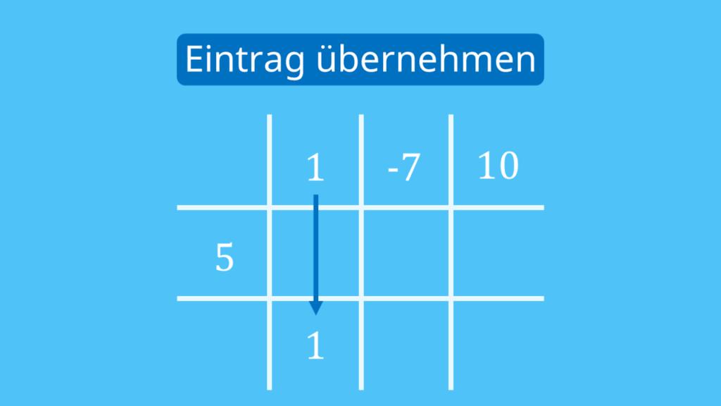 Schritt 3: ersten Eintrag übernehmen, Horner-Schema Tabelle, Horner-Schema Aufbau