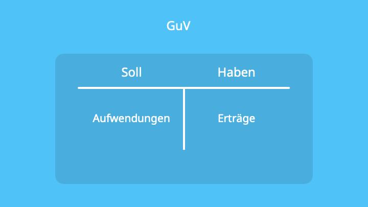 GuV, T-Konto, Doppelte Buchführung, Erfolgskonten, Ertragskonten, Aufwandskonten, Gewinn- und Verlustrechnung