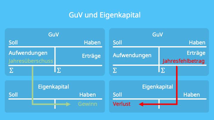 GuV, Aufwand, Ertrag, Gewinn, Verlust, Betriebsergebnis