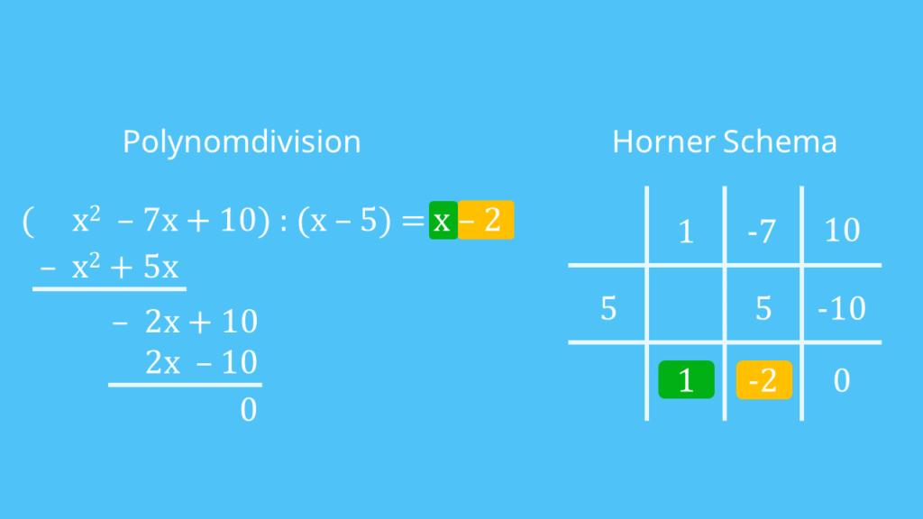 Vergleich: Polynomdivision vs. Horner-Schema
