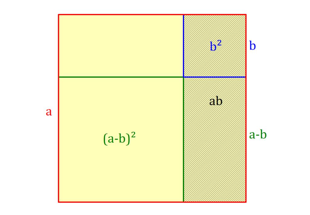 Zweite binomische Formel, 2. binomische Formel, binomische Formeln