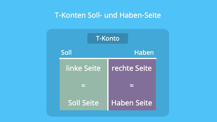 T-Konto, Soll, Haben, Doppelte Buchführung