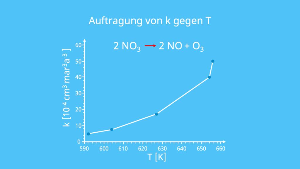 Aktivierungsenergie, Gaskonstanten, Geschwindigkeitskonstanten, Temperatur, geometrische Ausrichtung