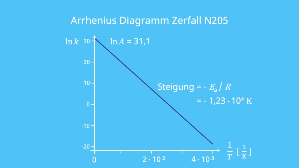 Arrhenius Diagramm, Zerfall, N205, lineare Regression
