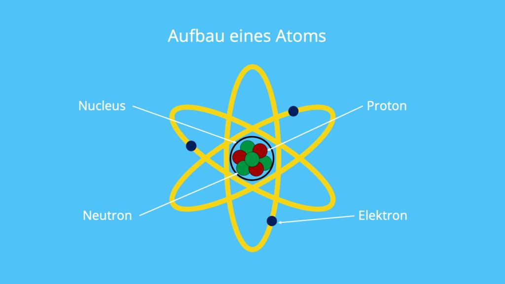 Atommodell, Atom, Elektronen, Protonen, Nucleus, Neutronen, Atomhülle, Atomkern