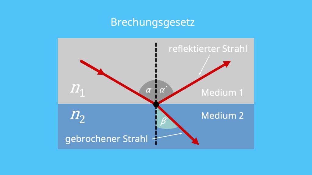 Brechungsindex, Brechungsgesetz, Grenzfläche