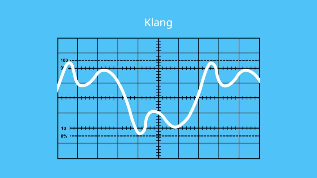 Schall, Schallgeschwindigkeit, Klang, periodisches Signal