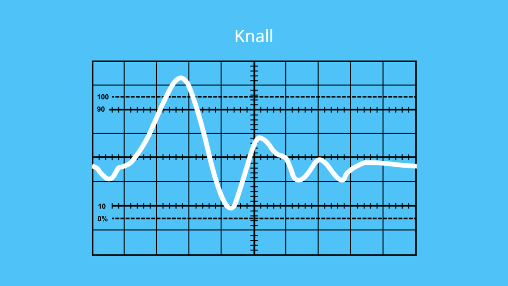 Schall, Schallgeschwindigkeit, Knall, Amplitude