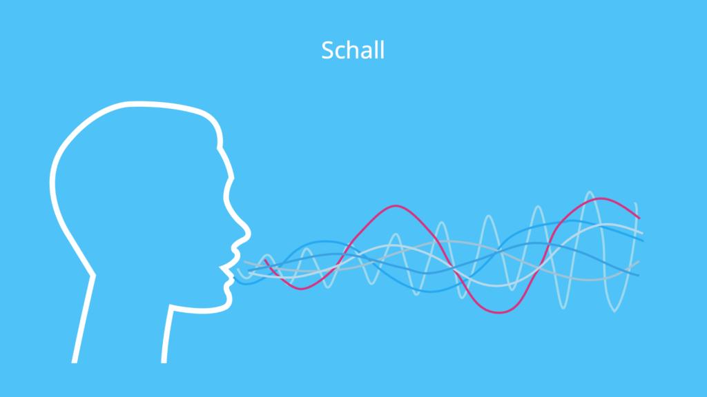 Schall, Schallquelle, Schallwelle, Schallgeschwindigkeit, Welle