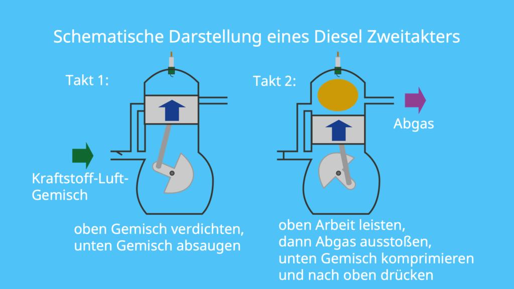 Dieselmotor, Zweitakter, Zweitaktmotor, Kompressionszündung