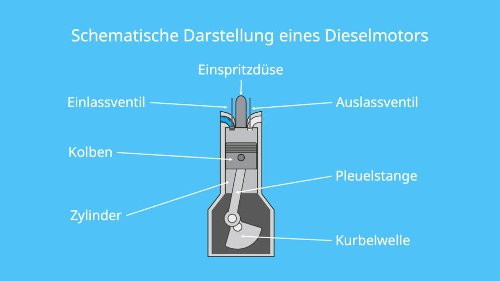 Dieselmotor, Kompressionszündung, Ottomotor