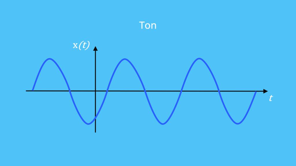 Schall, Schallgeschwindigkeit, Ton, Sinussignal, Harmonische Welle