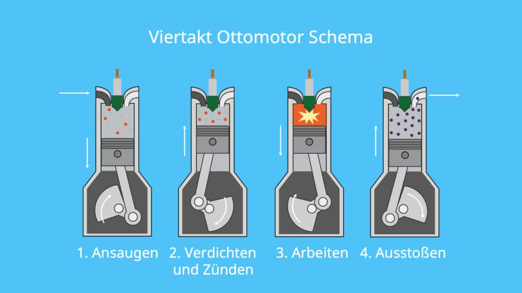 Ottomotor, Viertakt, 4 Takt, Schema