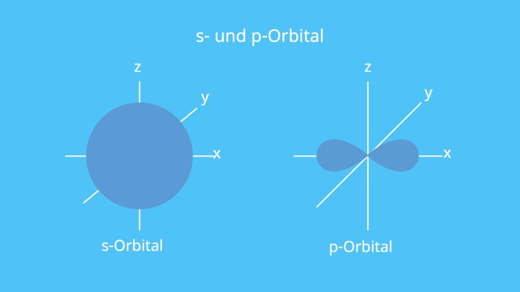 Orbitale, Orbital, Atombau, Atomaufbau, Koordinatensystem