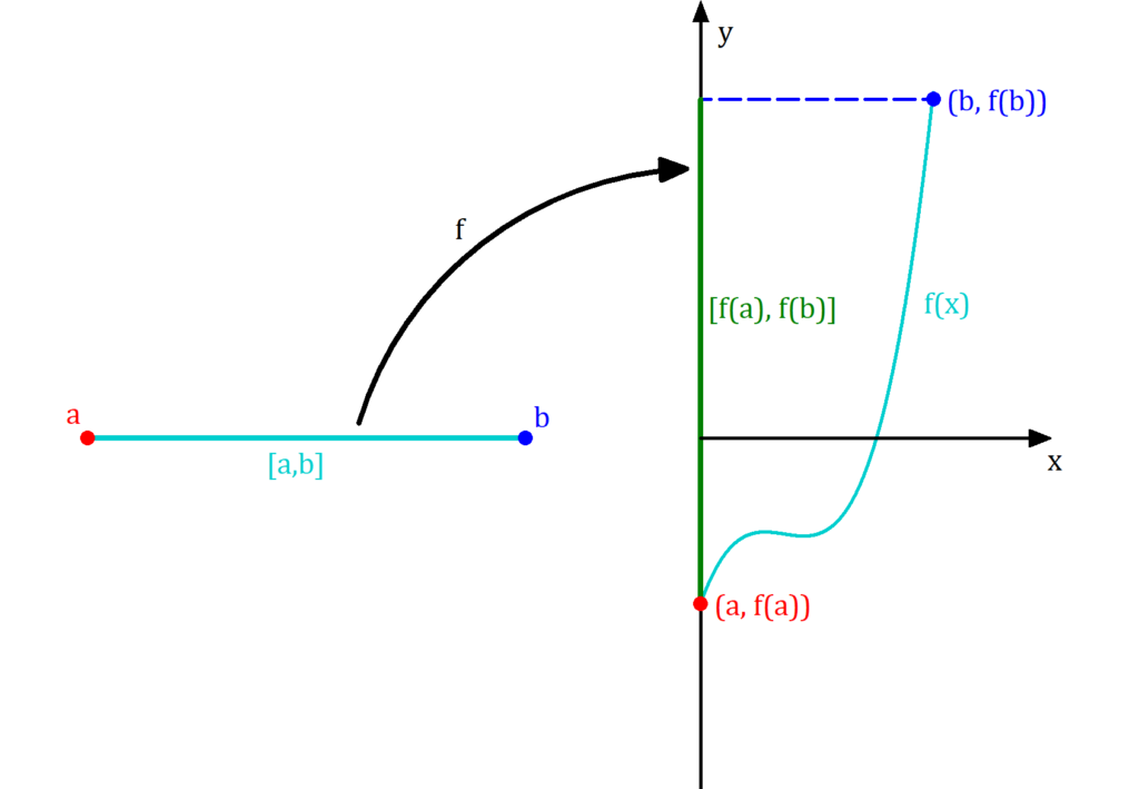Zwischenwertsatz Beweis illustriert, Zwischenwertsatz intuitiver Beweis, Zwischenwertsatz Beweis vereinfacht, Zwischenwertsatz Topologie