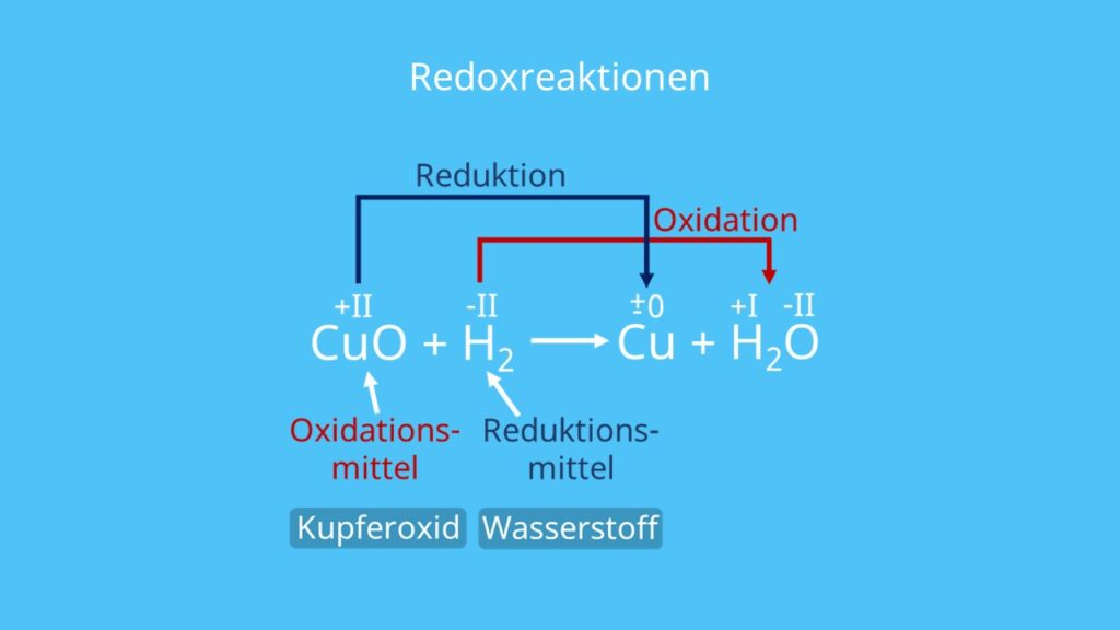 Kupferoxid, Kupfer, Reduktion, Oxidation, Oxidationsmittel, Reduktionsmittel, Wasserstoff