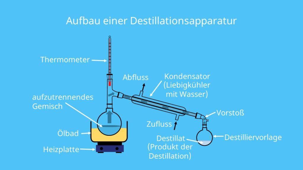 Liebig-Kühler, Kondensator, Destillieren, Destillat, Destilliervorlage