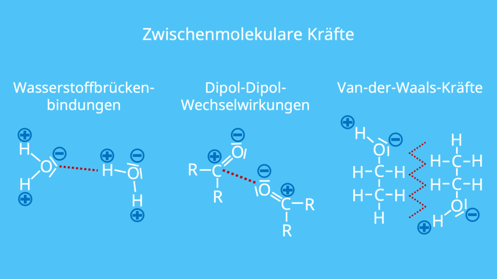 Zwischenmolekulare Kräfte, Dipol-Dipol-Wechselwirkungen