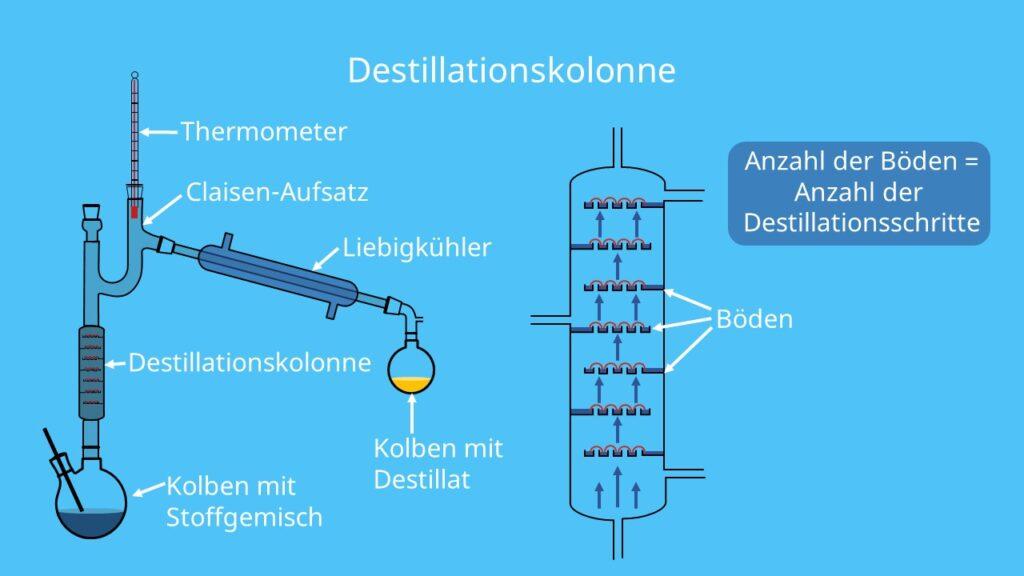 Vigreux-Kolonne, Destillation, Liebig-Kühler, Destillationsapparatur, Claisen-Aufsatz
