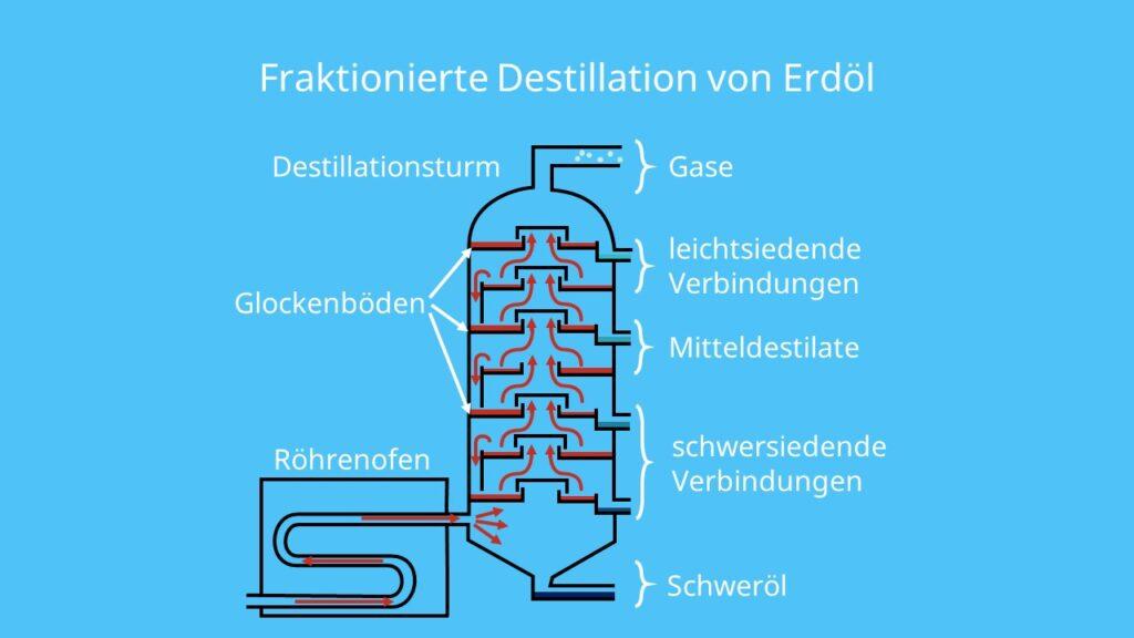 Destillationsturm, Rohöl, Kohlenwasserstoffe, Benzin, Heizöl, Methan, Ethan, Kerosin