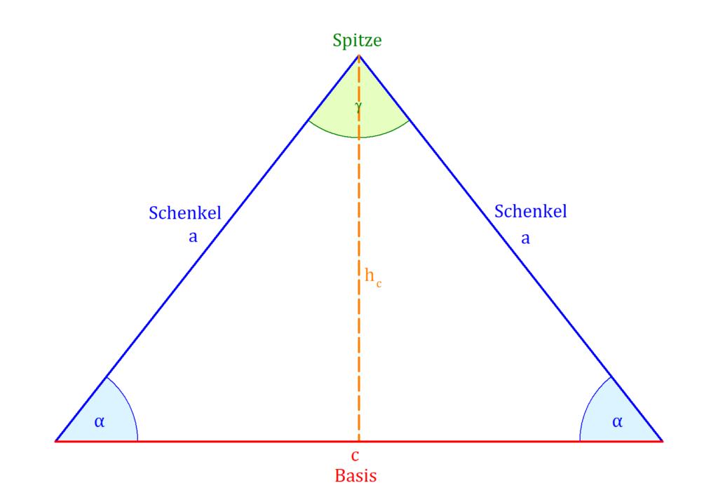 Gleichschenkliges Dreieck, Dreieck, Schenkel