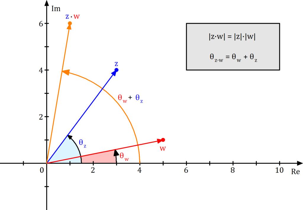 Gaußsche Zahlenebene Multiplikation, Komplexe Zahlenebene Multiplikation, Multiplikation komplexe Zahlen, Multiplikation komplexe Zahlen Bild