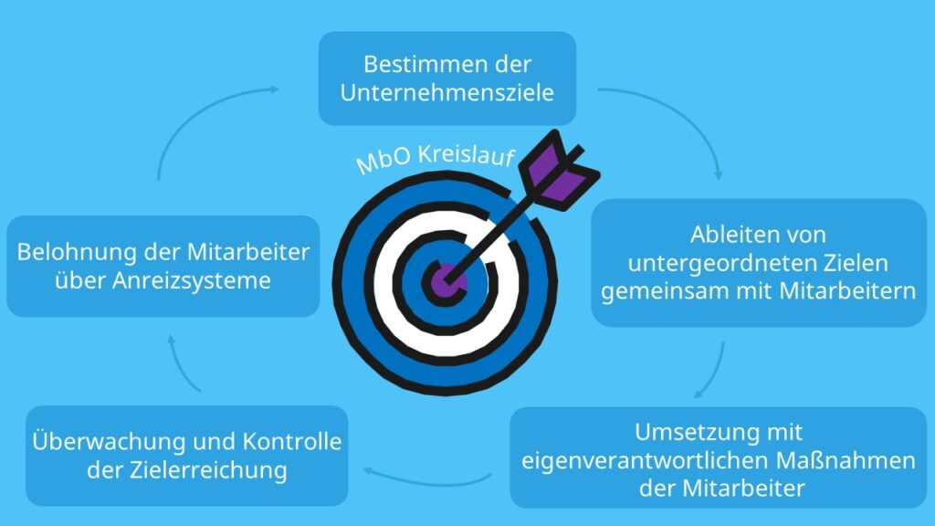 Unternehmensziele, Zielvereinbarung, Mitarbeiter, Kommunikation, Organisation, Anreizsystem, Kontrollsystem