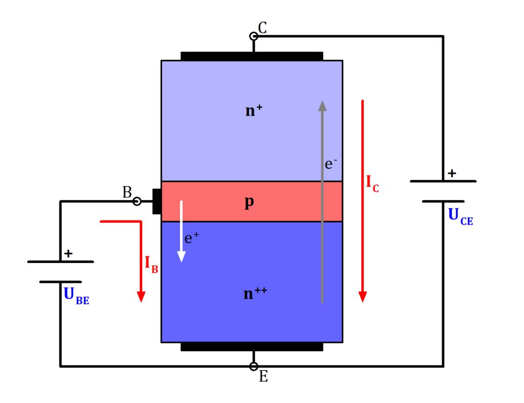 NPN Transistor Funktionsweise, NPN Transistor Bild, NPN Transistor Funktion Bild, NPN Transistor Funktion