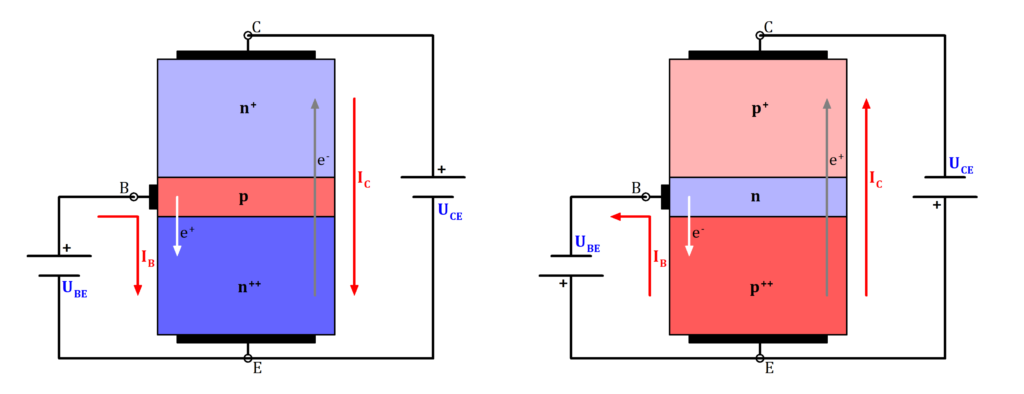 NPN PNP Transistor Vergleich. NPN vs PNP, NPN PNP Vergleich, NPN PNP Unterschiede, NPN PNP Ähnlichkeiten