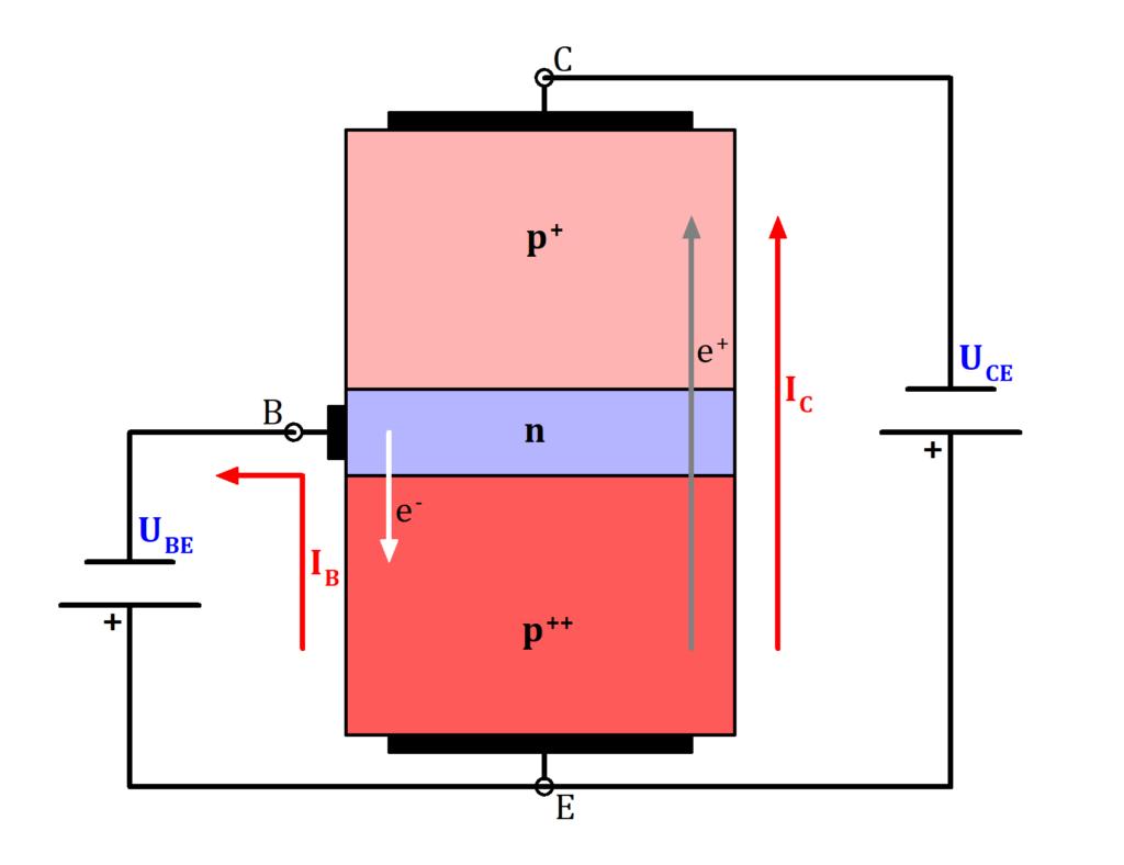 PNP Transistor Funktionsweise, PNP Transistor Bild, PNP Transistor Funktion Bild, PNP Transistor Funktion