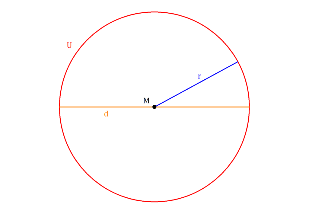 Umfang Kreis, Kreis Umfang, Kreisumfang, Kreis