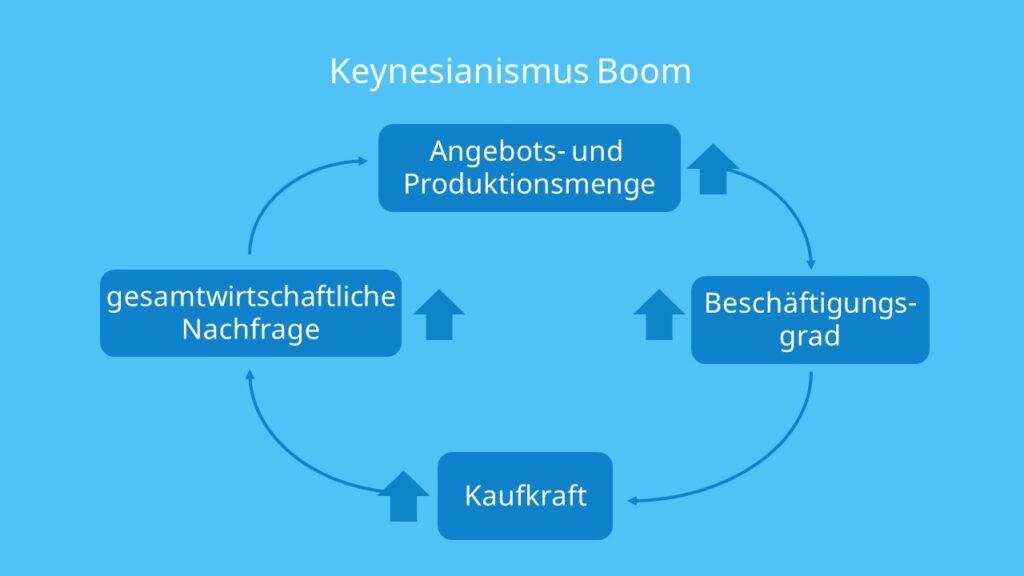 Wirtschaftskreislauf, Boom, Gesamtwirtschaftliche Nachfrage, Beschäftigungsgrad, Arbeitslosigkeit, Keynesianismus, Konsum, Investition, Arbeit, Wirtschaftskreislauf