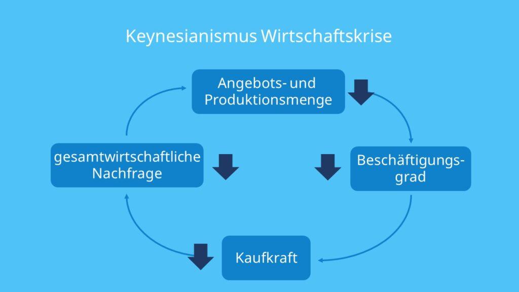 Wirtschaftskreislauf, Wirtschaftskrise, Gesamtwirtschaftliche Nachfrage, Beschäftigungsgrad, Arbeitslosigkeit, Keynesianismus, Konsum, Investition, Arbeit, Wirtschaftskreislauf