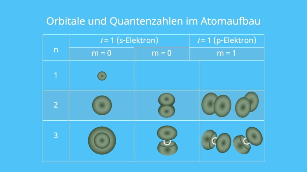 Atombau, Atomaufbau, Orbitalgestalt, Quantenzahlen, 1s, 1p, 2p
