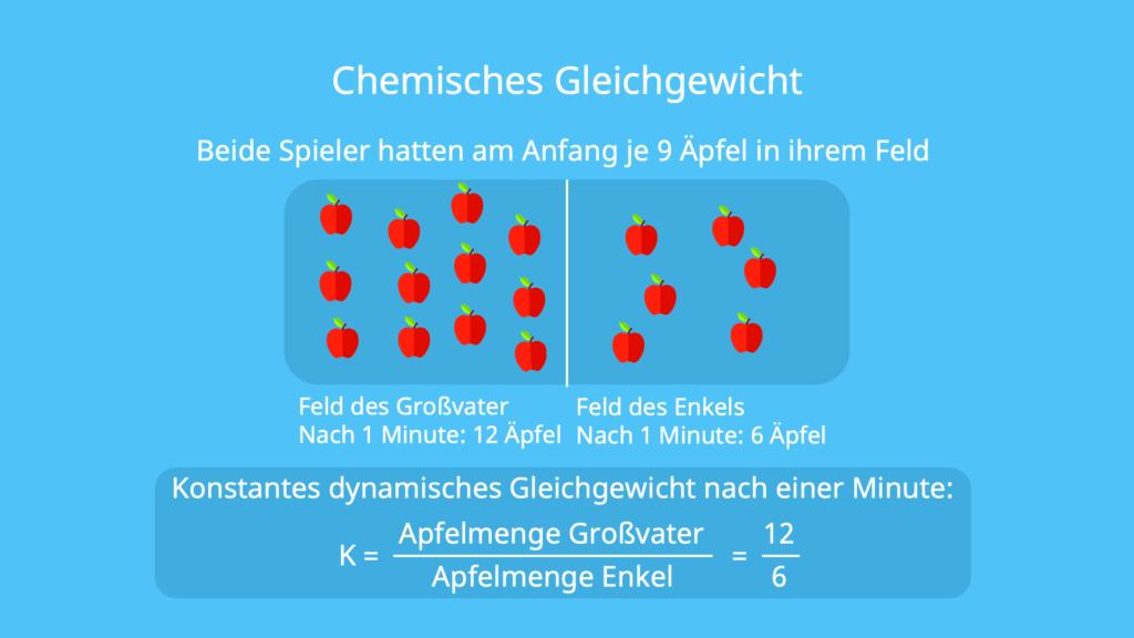 dynamisches Gleichgewicht, Modellbeispiel, Fußball, chemische Reaktion, Massenwirkungsgesetz, Hinreaktion, Rückreaktion, Reaktionsgeschwindigkeit