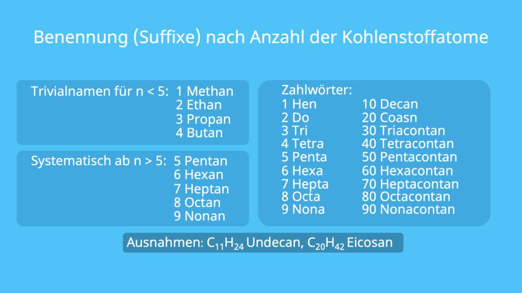 Benennung, Suffix, Kohlenstoffatome, Zahlwörter, Nummerierung, IUPAC Nomenklatur