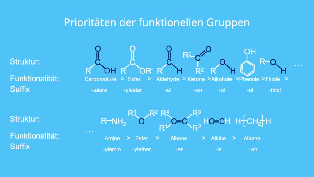 IUPAC Nomenklatur, funktionelle Gruppen, Prioritäten, Carbonsäure, Ester, Aldehyde, Ketone, Benennung