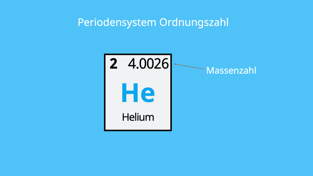 PSE, Nukleonenzahl, Helium, Element, Elementsymbol, Edelgas