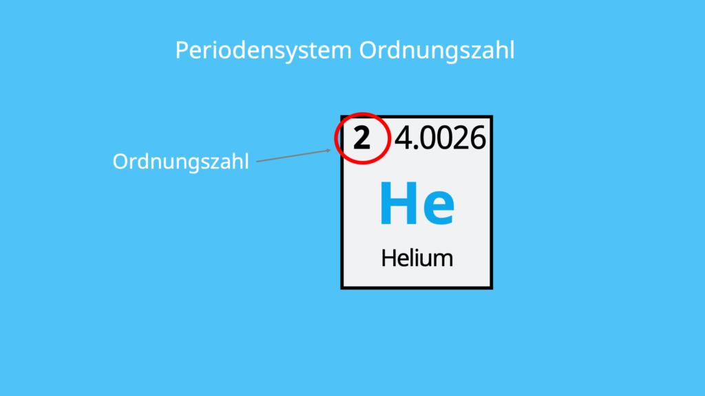 Helium, PSE, Kernladungszahl, Protonenzahl, Massenzahl, Elektronegativität, Element, Elementsymbol, Edelgas