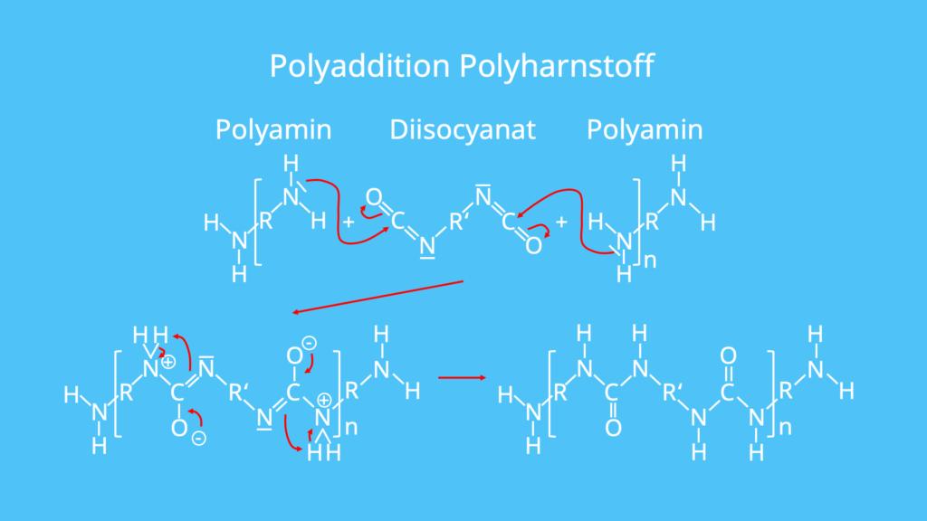 Synthese Polyharnstoff, Herstellung Polyharnstoff, Kunststoffe, Polymere, Additionsreaktion, Diisocyanat, Polyamin
