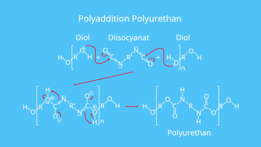 Synthese Polyurethan, Herstellung Polyurethan, Kunststoffe, Polymere, Additionsreaktion, Diisocyanat, Diol
