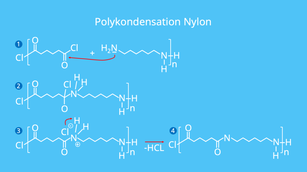 Synthese Nylon, Herstellung Nylon, Kunststoffe, Polymere, Kondensationsreaktion,Adipinsäuredichlorid, Hexamethylendichlorid