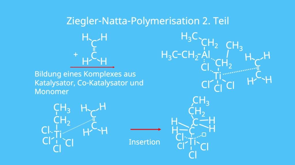 Ziegler Natta Polymerisation, Polyinsertion, Ziegler Natta Katalysator, Koordinationskatalysator, Polymerisation