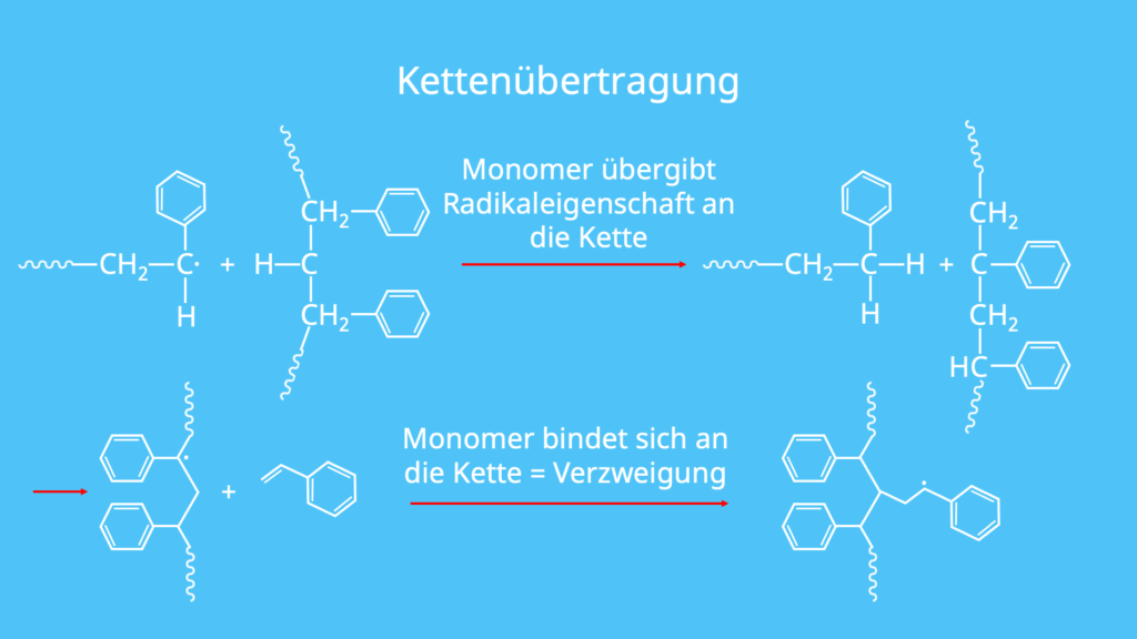 Kettenübertragung, Verzweigung, radikalische Polymerisation, Styrol