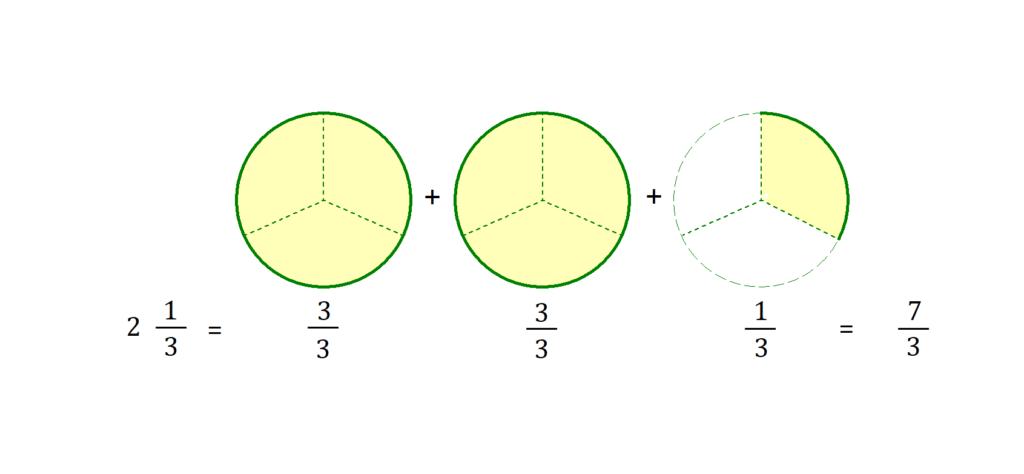 Bruchrechnen, Brüche multiplizieren, Bruch multiplizieren, Gemischte Zahlen, Gemischte Brüche multiplizieren