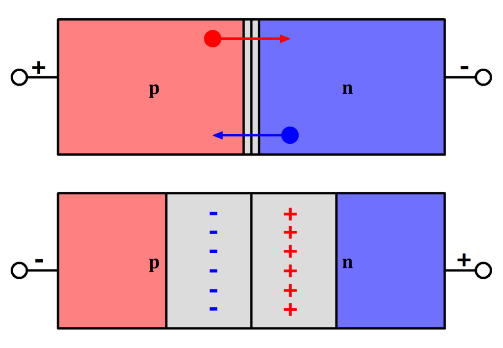 Diode Funktion, Diode Funktionsweise, p-n-Übergang, Raumladungszone, Diode Raumladungszone, Diode Bild, Diode Funktion Bild